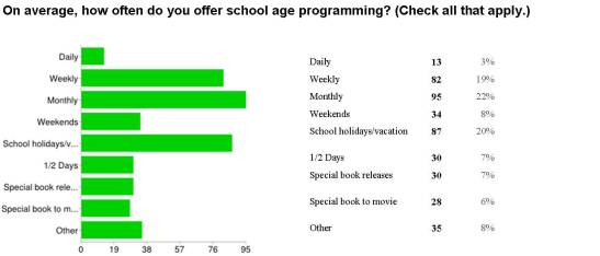 How often programming
